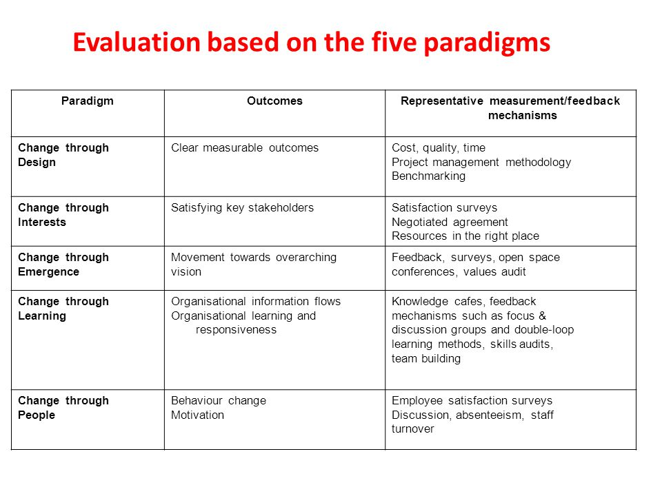 Evaluation based on the five paradigms ParadigmOutcomesRepresentative measurement/feedback mechanisms Change through Design Clear measurable outcomesCost, quality, time Project management methodology Benchmarking Change through Interests Satisfying key stakeholdersSatisfaction surveys Negotiated agreement Resources in the right place Change through Emergence Movement towards overarching vision Feedback, surveys, open space conferences, values audit Change through Learning Organisational information flows Organisational learning and responsiveness Knowledge cafes, feedback mechanisms such as focus & discussion groups and double-loop learning methods, skills audits, team building Change through People Behaviour change Motivation Employee satisfaction surveys Discussion, absenteeism, staff turnover