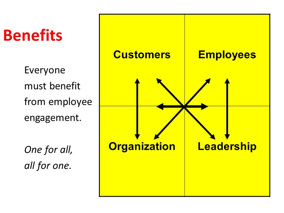 Benefits Everyone must benefit from employee engagement.