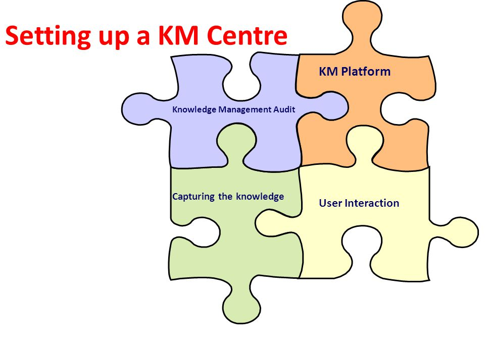 Setting up a KM Centre The practicalities of designing, installing and getting people to use the Knowledge Management Centre fall into four main categories: Knowledge Management Audit KM Platform Capturing the knowledge User Interaction