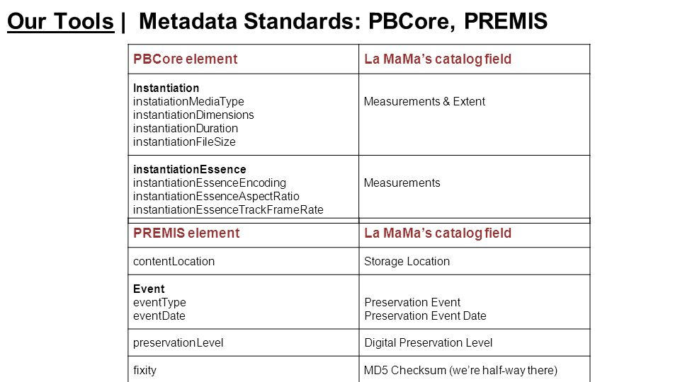 PBCore elementLa MaMa's catalog field Instantiation instatiationMediaType instantiationDimensions instantiationDuration instantiationFileSize Measurements & Extent instantiationEssence instantiationEssenceEncoding instantiationEssenceAspectRatio instantiationEssenceTrackFrameRate Measurements PREMIS elementLa MaMa's catalog field contentLocationStorage Location Event eventType eventDate Preservation Event Preservation Event Date preservationLevelDigital Preservation Level fixityMD5 Checksum (we're half-way there) Our Tools | Metadata Standards: PBCore, PREMIS