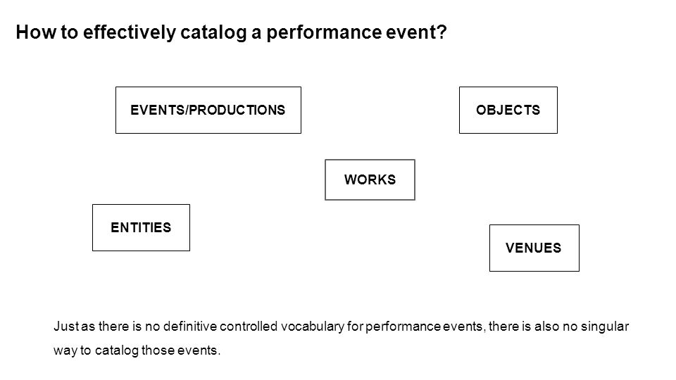 How to effectively catalog a performance event.