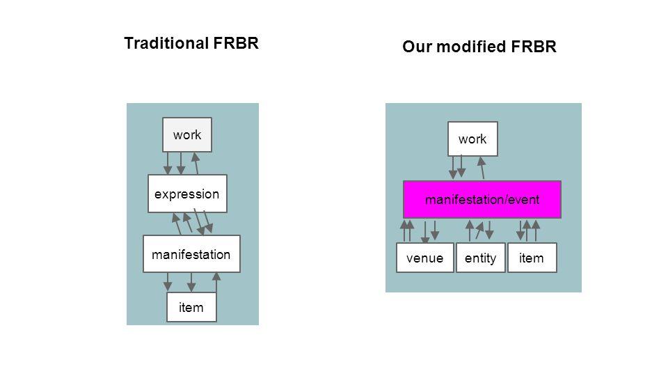 work manifestation/event item Traditional FRBR expression manifestation item work entity venue Our modified FRBR