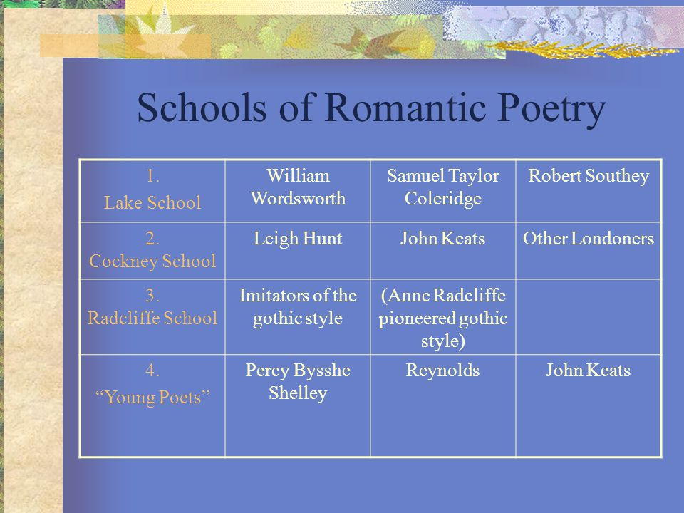 Schools of Romantic Poetry 1. Lake School William Wordsworth Samuel Taylor Coleridge Robert Southey 2. Cockney School Leigh HuntJohn KeatsOther London