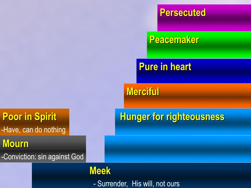 Persecuted Poor in Spirit Mourn Meek Meek Hunger for righteousness Hunger for righteousness Merciful Pure in heart Peacemaker -Have, can do nothing -C