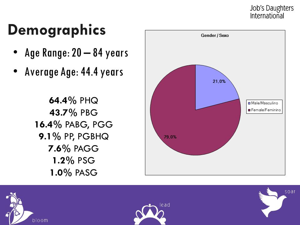 Demographics Age Range: 20 – 84 years Average Age: 44.4 years 64.4% PHQ 43.7% PBG 16.4% PABG, PGG 9.1% PP, PGBHQ 7.6% PAGG 1.2% PSG 1.0% PASG