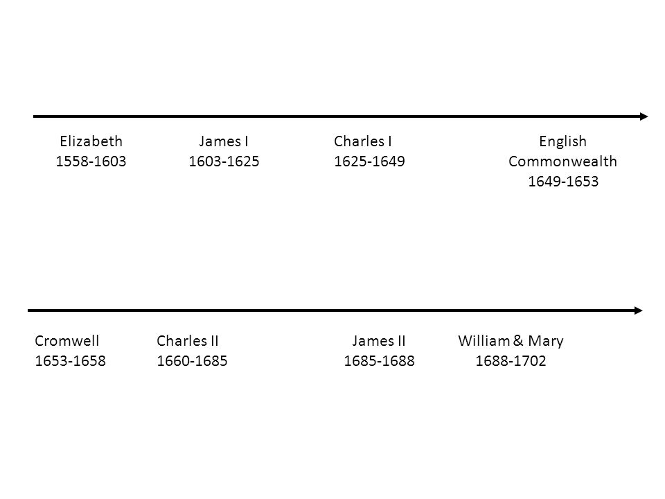 Elizabeth 1558-1603 James I 1603-1625 Charles I 1625-1649 English Commonwealth 1649-1653 Cromwell 1653-1658 Charles II 1660-1685 James II 1685-1688 William & Mary 1688-1702