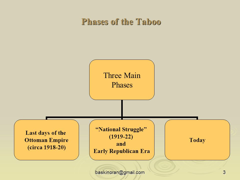 baskinoran@gmail.com3 Phases of the Taboo Phases of the Taboo Three Main Phases Last days of the Ottoman Empire (circa 1918-20) National Struggle (1919-22) and Early Republican Era Today