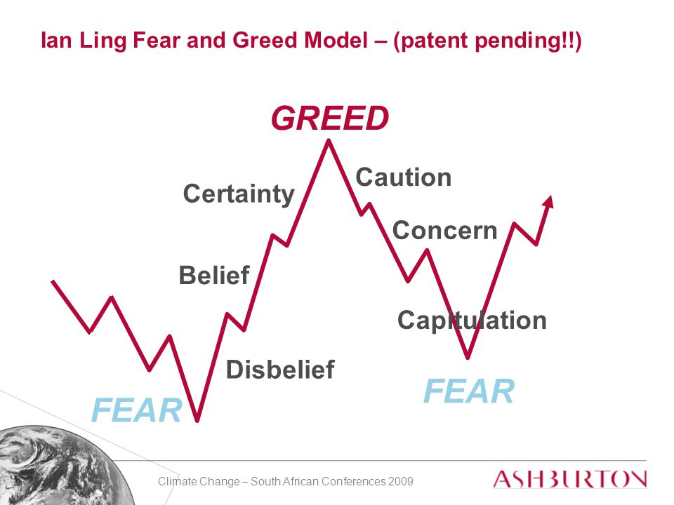 Climate Change – South African Conferences 2009 Caution Certainty Disbelief Concern Belief FEAR GREED Ian Ling Fear and Greed Model – (patent pending!!) Capitulation
