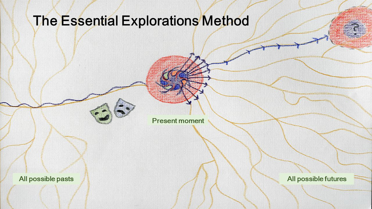 The Essential Explorations Method All possible pastsAll possible futures Present moment
