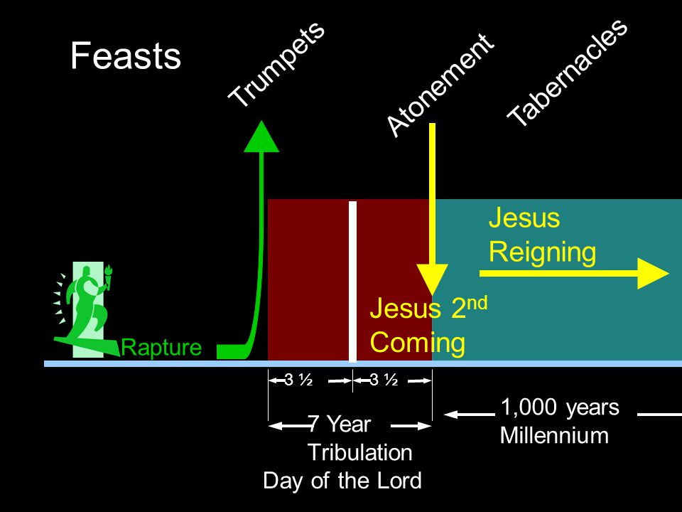 7 Year Tribulation 1,000 years Millennium 3 ½ Trumpets Feasts Jesus 2 nd Coming Jesus Reigning Atonement Tabernacles Day of the Lord Rapture