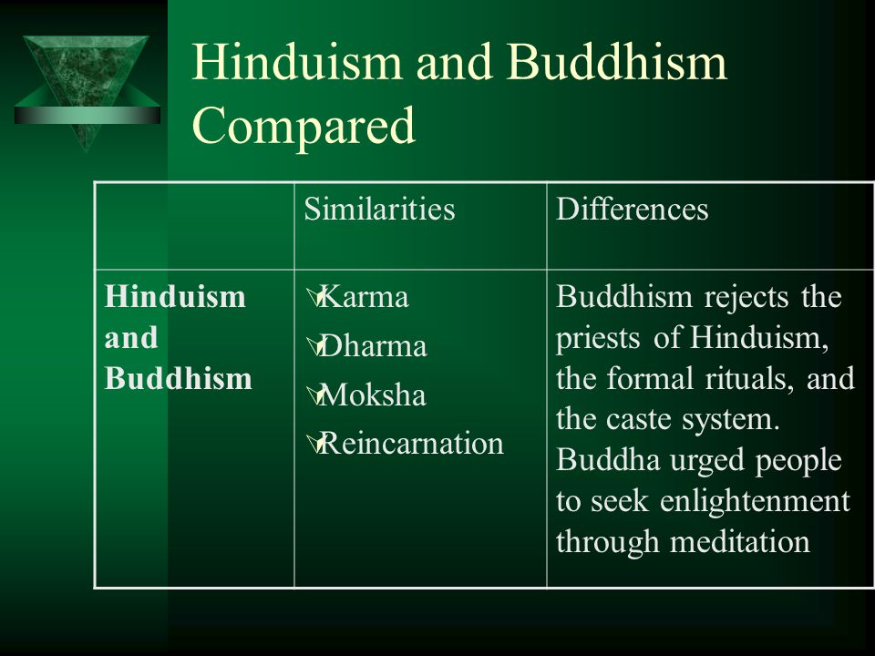 Hinduism and Buddhism Compared SimilaritiesDifferences Hinduism and Buddhism  Karma  Dharma  Moksha  Reincarnation Buddhism rejects the priests of Hinduism, the formal rituals, and the caste system.
