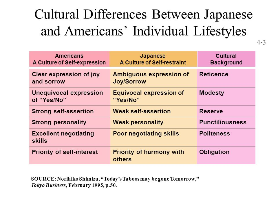 5 Cultural Differences Between Japanese and Americans' Individual Lifestyles Clear expression of joy and sorrow Unequivocal expression of Yes/No Strong self-assertion Strong personality Excellent negotiating skills Priority of self-interest Cultural Background Reticence Modesty Reserve Punctiliousness Politeness Obligation Ambiguous expression of Joy/Sorrow Equivocal expression of Yes/No Weak self-assertion Weak personality Poor negotiating skills Priority of harmony with others Japanese A Culture of Self-restraint Americans A Culture of Self-expression SOURCE: Norihiko Shimizu, Today's Taboos may be gone Tomorrow, Tokyo Business, February 1995, p.50.