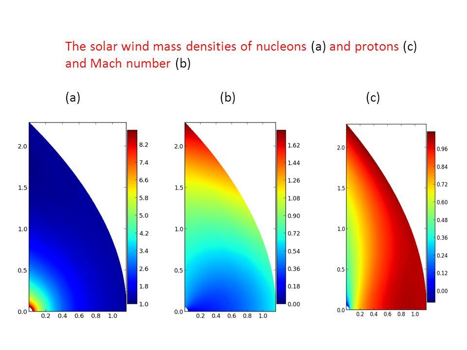 The solar wind mass densities of nucleons (a) and protons (c) and Mach number (b) (a) (b) (c)