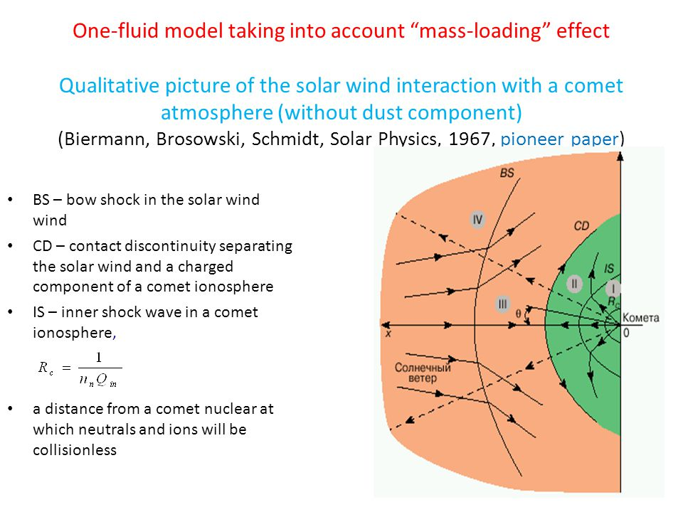 One-fluid model taking into account mass-loading effect Qualitative picture of the solar wind interaction with a comet atmosphere (without dust component) (Biermann, Brosowski, Schmidt, Solar Physics, 1967, pioneer paper) BS – bow shock in the solar wind wind CD – contact discontinuity separating the solar wind and a charged component of a comet ionosphere IS – inner shock wave in a comet ionosphere, a distance from a comet nuclear at which neutrals and ions will be collisionless