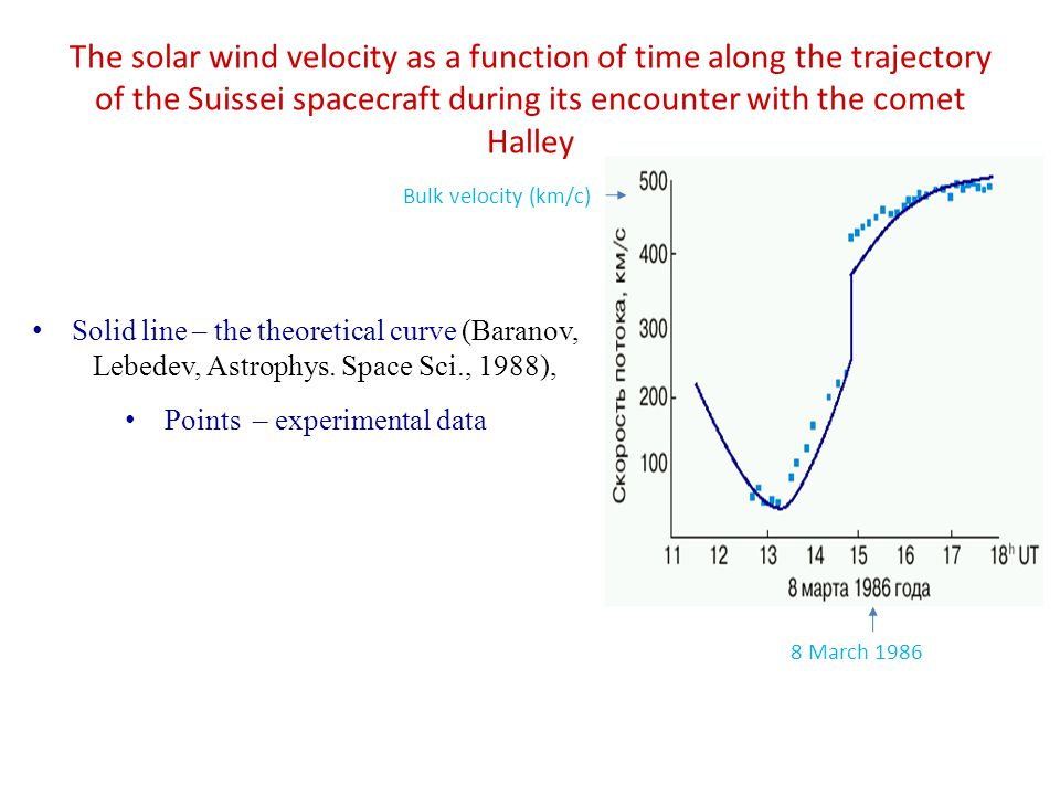 The solar wind velocity as a function of time along the trajectory of the Suissei spacecraft during its encounter with the comet Halley Solid line – the theoretical curve (Baranov, Lebedev, Astrophys.