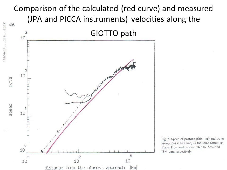 Comparison of the calculated (red curve) and measured (JPA and PICCA instruments) velocities along the GIOTTO path