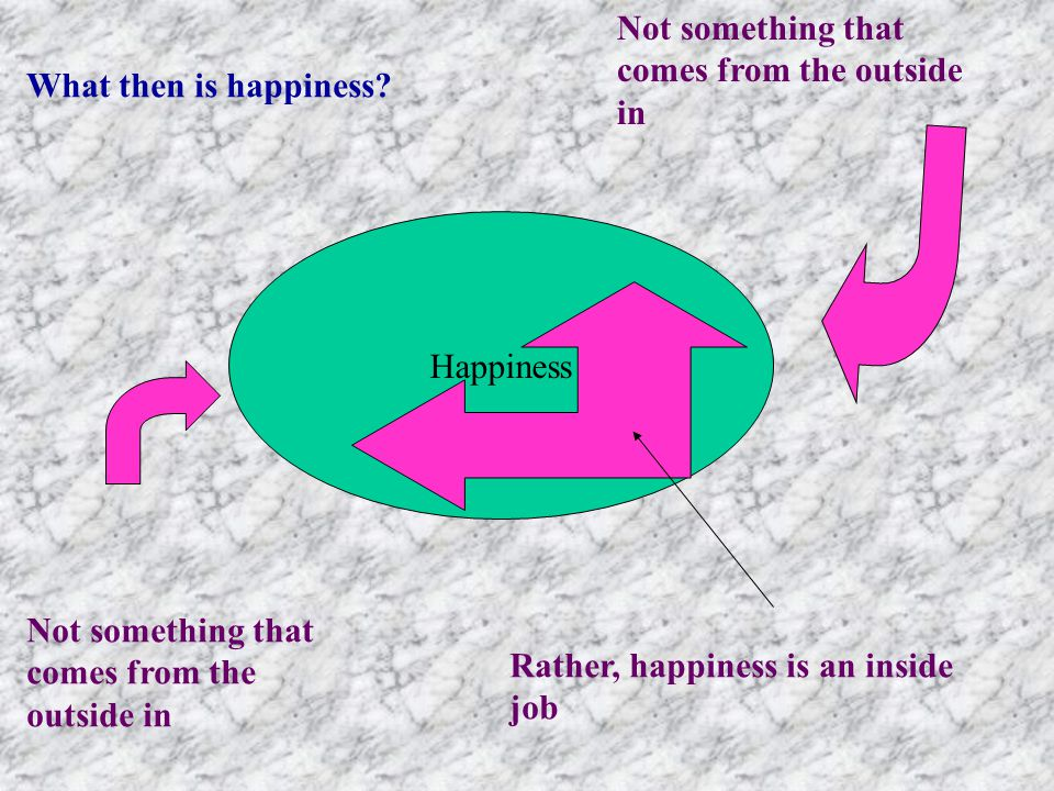 Happiness (eudaimonia) Chosen, not determined Happiness is an activity, not a passivity