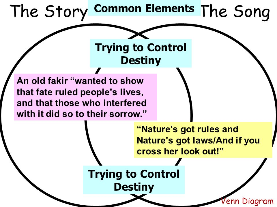 """Venn Diagram The SongThe Story """"Nature's got rules and Nature's got laws/And if you cross her look out!"""" An old fakir """"wanted to show that fate ruled"""