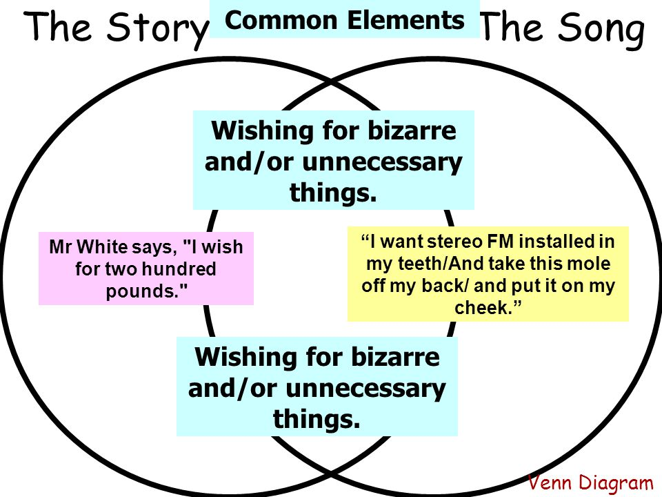 """Venn Diagram The SongThe Story """"I want stereo FM installed in my teeth/And take this mole off my back/ and put it on my cheek."""" Mr White says,"""