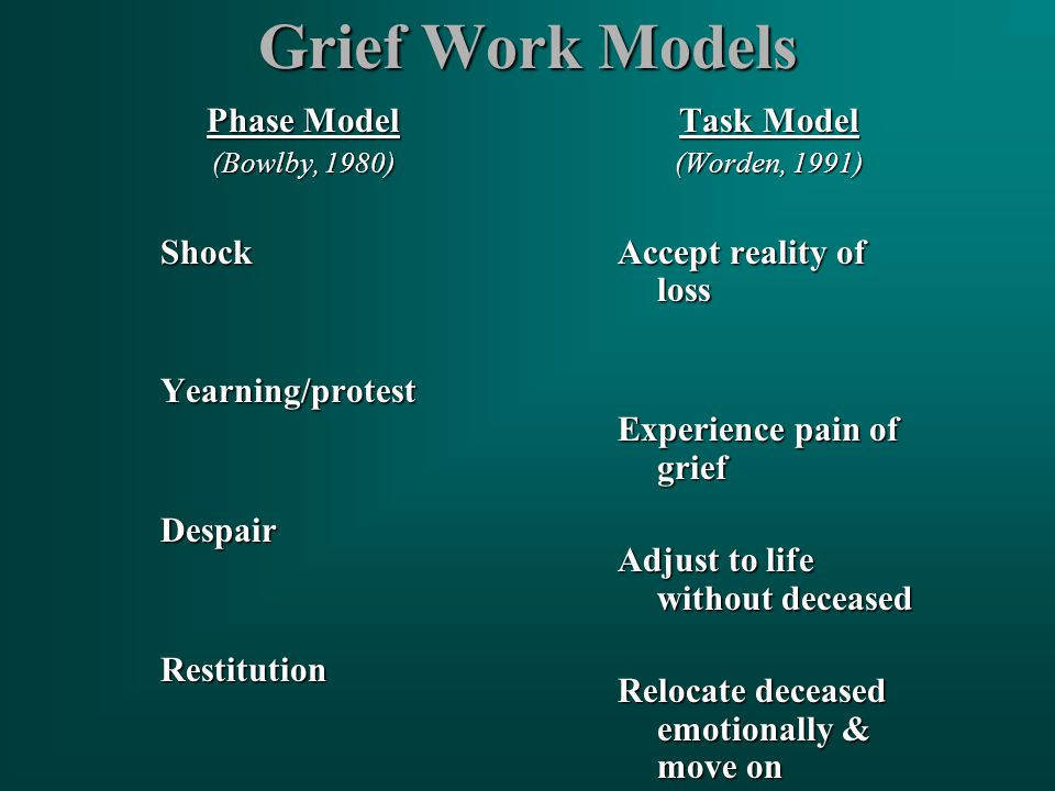 Grief Work Models Phase Model (Bowlby, 1980) ShockYearning/protestDespairRestitution Task Model (Worden, 1991) Accept reality of loss Experience pain of grief Adjust to life without deceased Relocate deceased emotionally & move on