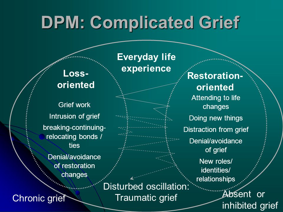 Loss- oriented Grief work Intrusion of grief breaking-continuing- relocating bonds / ties Denial/avoidance of restoration changes Everyday life experience Restoration- oriented Attending to life changes Doing new things Distraction from grief Denial/avoidance of grief New roles/ identities/ relationships Chronic grief Absent or inhibited grief Disturbed oscillation: Traumatic grief DPM: Complicated Grief