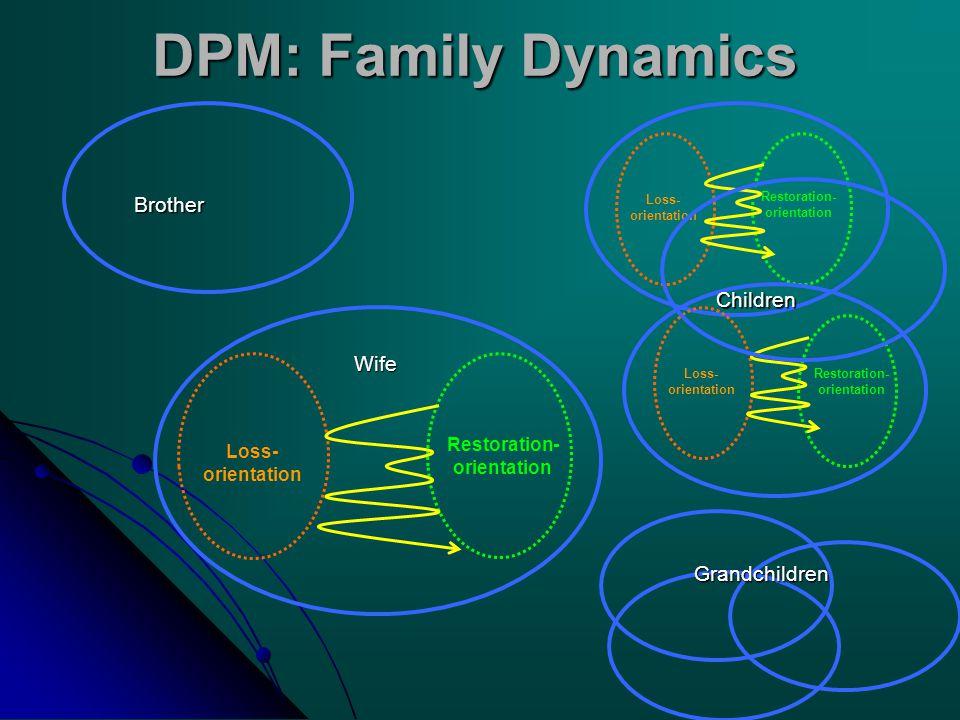 Restoration- orientation DPM: Family Dynamics Restoration- orientation Loss- orientation Loss- orientation Restoration- orientation Loss- orientation Brother Grandchildren Children Wife
