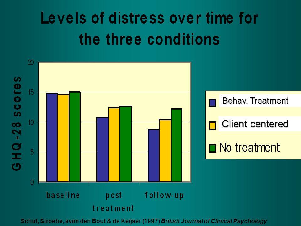 Schut, Stroebe, avan den Bout & de Keijser (1997) British Journal of Clinical Psychology Behav. Treatment Client centered