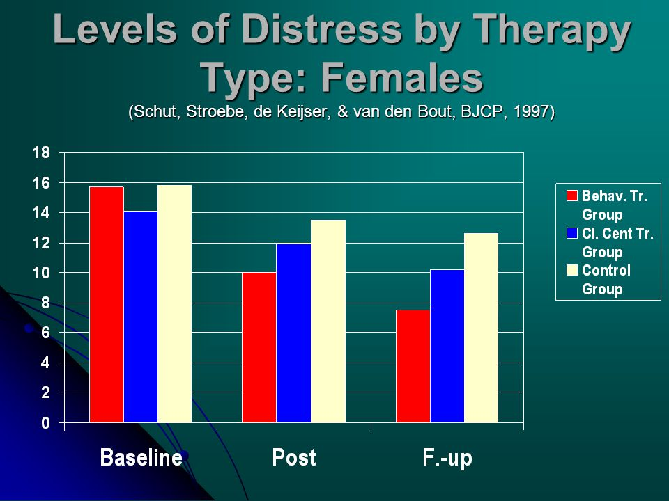 Levels of Distress by Therapy Type: Females (Schut, Stroebe, de Keijser, & van den Bout, BJCP, 1997)