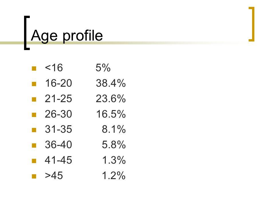 Age profile <16 5% 16-20 38.4% 21-25 23.6% 26-30 16.5% 31-35 8.1% 36-40 5.8% 41-45 1.3% >45 1.2%