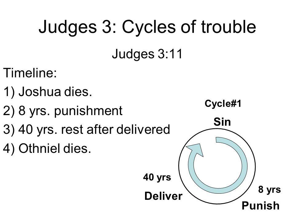 Judges 3: Cycles of trouble Judges 3:11 Timeline: 1) Joshua dies.