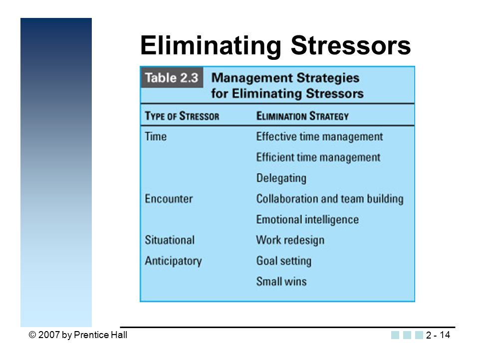 © 2007 by Prentice Hall14 Eliminating Stressors Insert Table 2.3 2 -