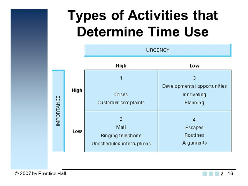 © 2007 by Prentice Hall16 Types of Activities that Determine Time Use Insert figure 2.4 2 -