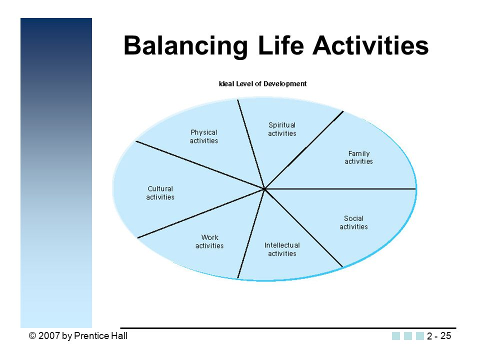 © 2007 by Prentice Hall25 Balancing Life Activities Insert figure 2.6 2 -