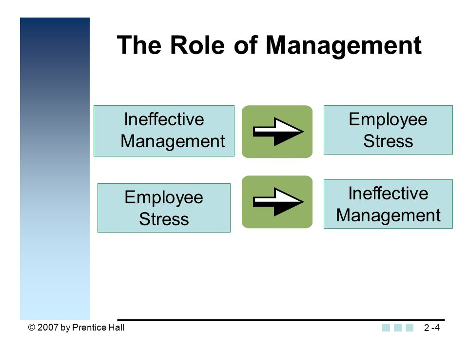 © 2007 by Prentice Hall4 The Role of Management Ineffective Management Employee Stress Ineffective Management 2 -