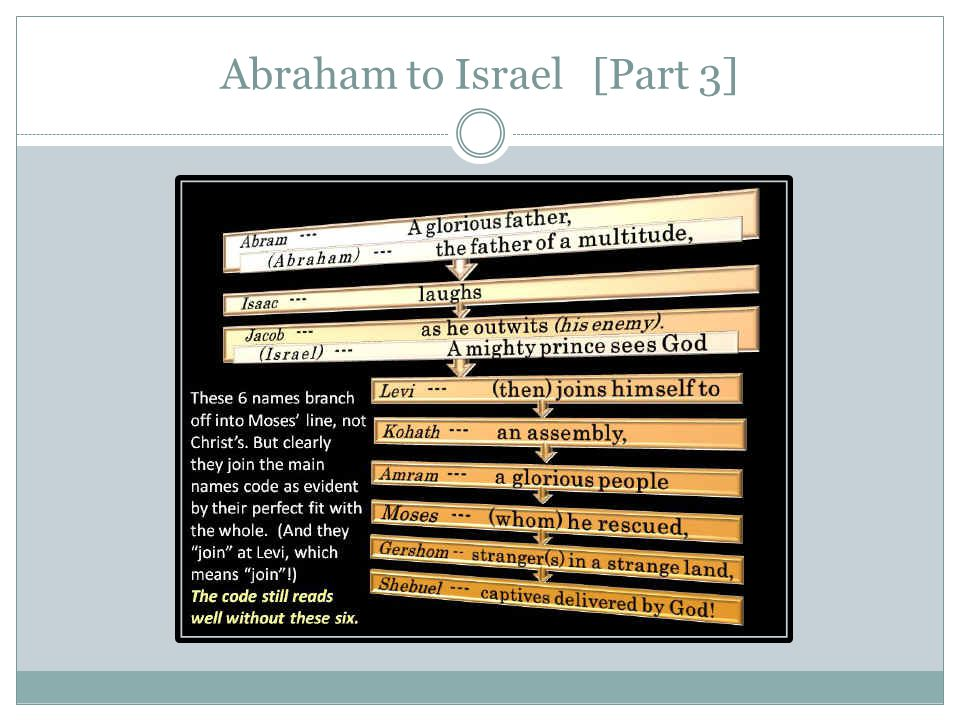 Abraham to Israel [Part 3]