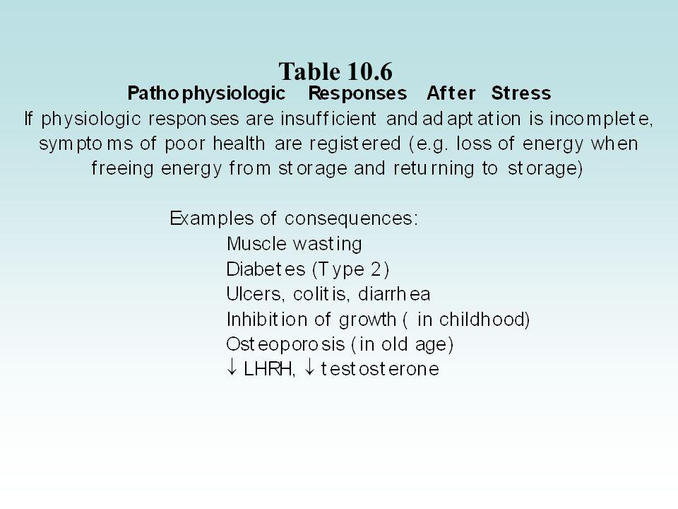 glucagon secretion Table 10.6