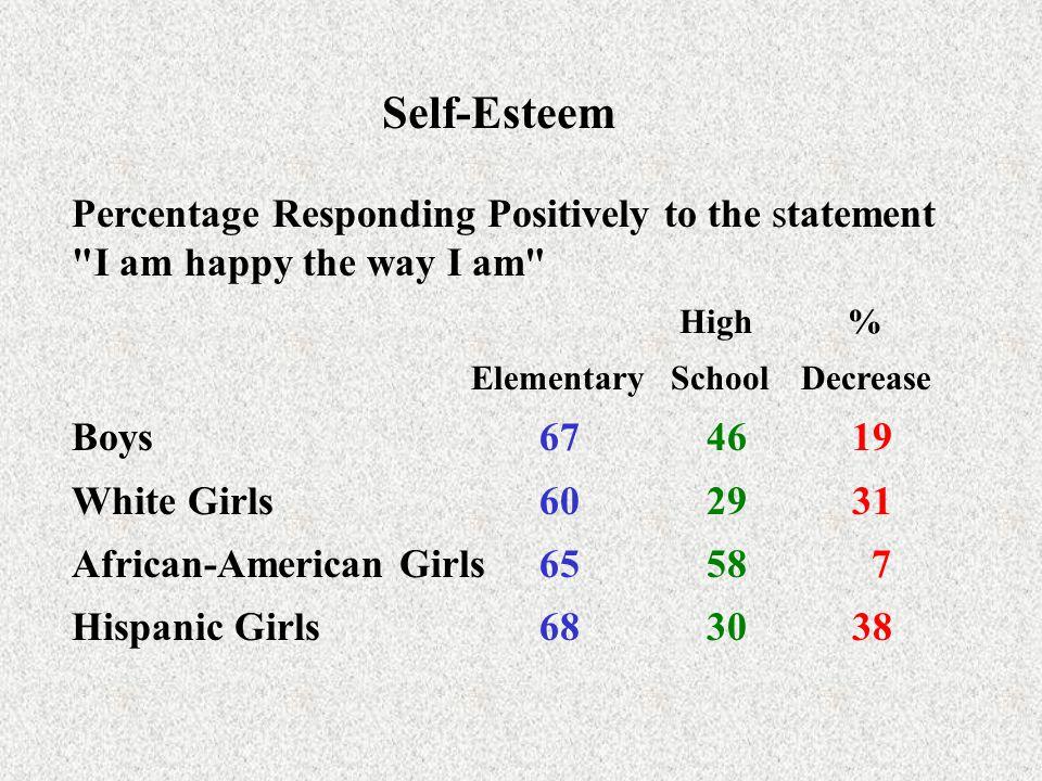 Self-Esteem Percentage Responding Positively to the statement