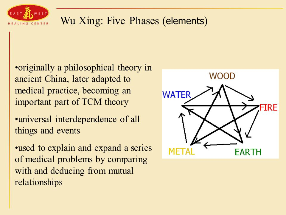 Wu Xing: Five Phases ( elements ) originally a philosophical theory in ancient China, later adapted to medical practice, becoming an important part of