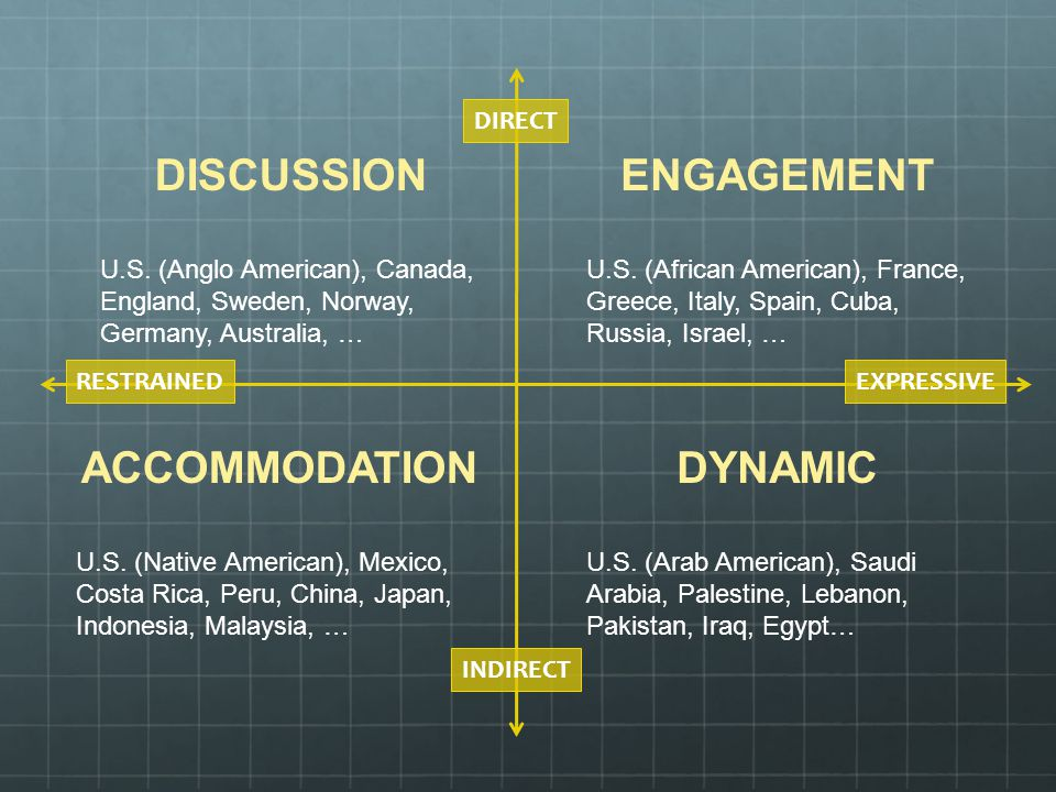DISCUSSION U.S. (Anglo American), Canada, England, Sweden, Norway, Germany, Australia, … EXPRESSIVERESTRAINED DIRECT INDIRECT ENGAGEMENT U.S. (African