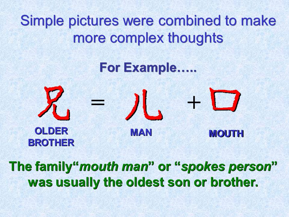 "Simple pictures were combined to make more complex thoughts += For Example….. The family""mouth man"" or ""spokes person"" was usually the oldest son or b"