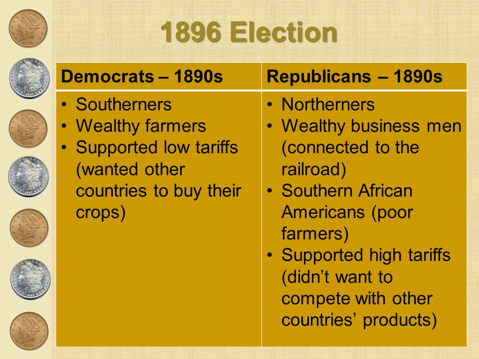 1896 Election Democrats – 1890sRepublicans – 1890s Southerners Wealthy farmers Supported low tariffs (wanted other countries to buy their crops) North