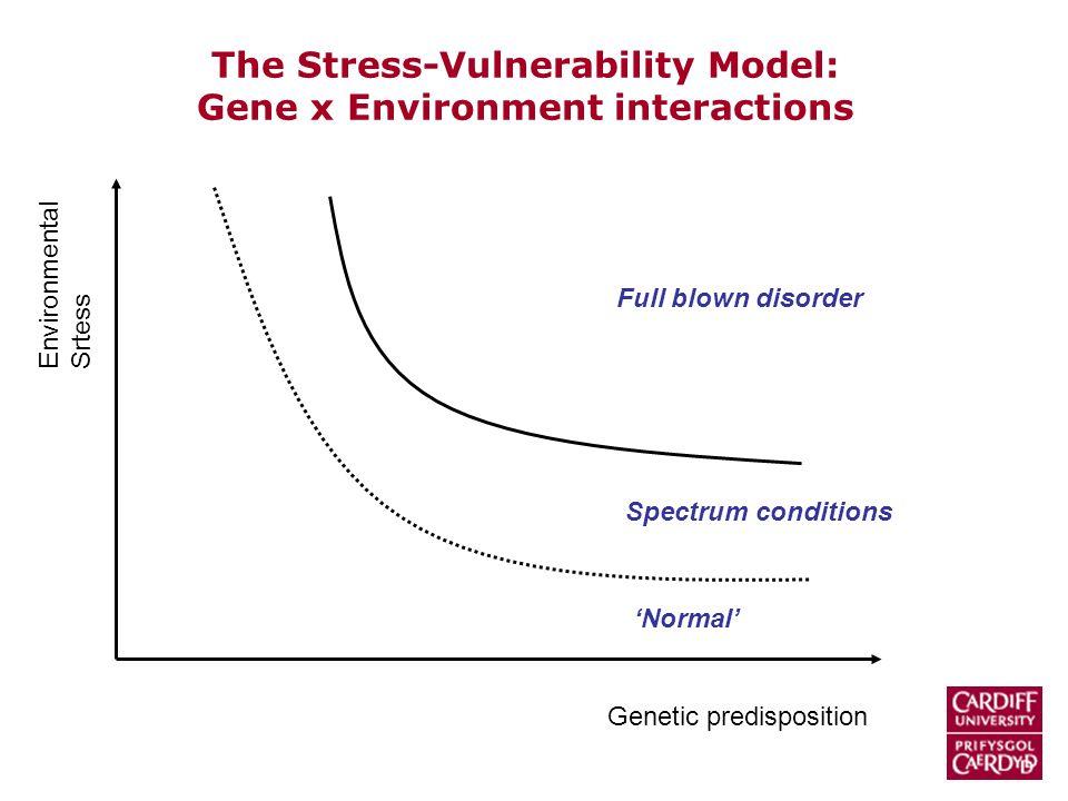 Genetic predisposition Environmental Srtess Full blown disorder Spectrum conditions The Stress-Vulnerability Model: Gene x Environment interactions 'Normal'