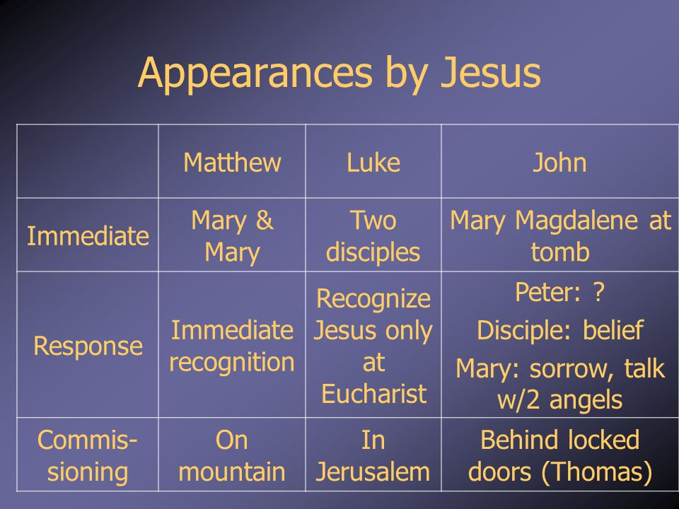 Appearances by Jesus MatthewLukeJohn Immediate Mary & Mary Two disciples Mary Magdalene at tomb Response Immediate recognition Recognize Jesus only at