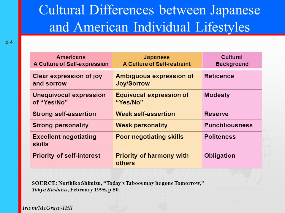 4- 5 © The McGraw-Hill Companies, Inc., 1999 Irwin/McGraw-Hill Cultural Differences between Japanese and American Social Life Dignity of individuals Individual work ethic Great individual freedom Respect for rules An open and transparent society Multi-cultural society A society excelling in creativity and versatility Individual decisions over consensus A society which pursues the ideal Human relations oriented Dependence on the group Lack of individual freedom Low regard for rules A closed society, lacking in transparency Mono-cultural society An orderly and uniform society Dependence on consensus A society which pursues harmony with reality Japanese Society In the Same Boat Concept American Society Dignity of Individuals SOURCE: Norihiko Shimizu, Today's Taboos may be gone Tomorrow, Tokyo Business, February 1995, p.50.