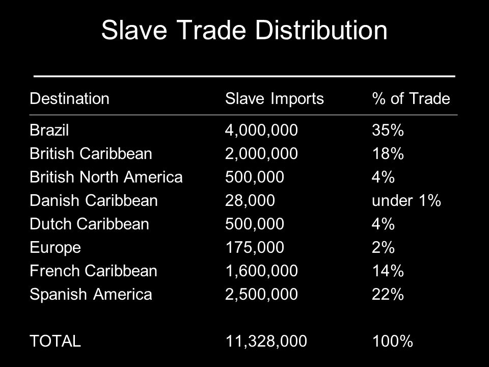 Figures based on Philip Curtin, The Atlantic Slave Trade: A Census (Madison, 1969), 268. Slave Trade Distribution ____________________________ Destina