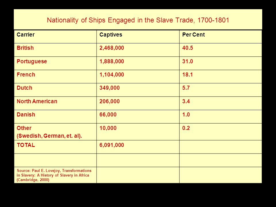 Nationality of Ships Engaged in the Slave Trade, 1700-1801 CarrierCaptivesPer Cent British2,468,00040.5 Portuguese1,888,00031.0 French1,104,00018.1 Dutch349,0005.7 North American206,0003.4 Danish66,0001.0 Other (Swedish, German, et.