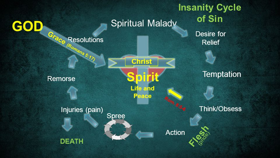 Spiritual Malady Temptation Think/Obsess Action Spree Injuries (pain) DEATH Remorse Resolutions GOD Grace (Romans 5:17) Christ Insanity Cycle of Sin Flesh Spirit Life and Peace (pride) Rom.