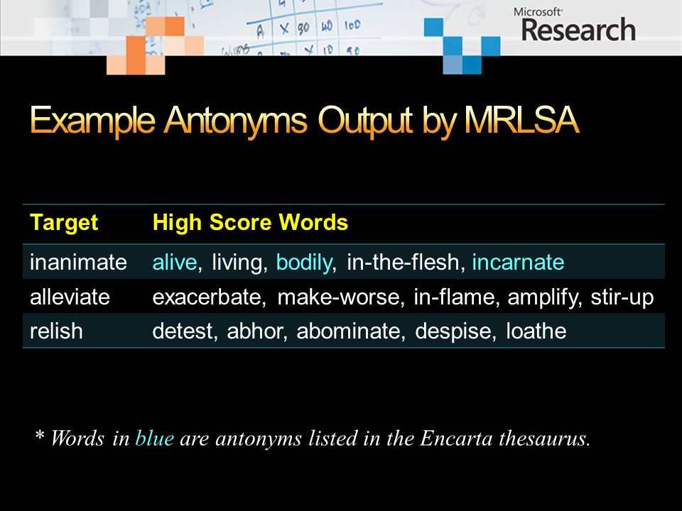 TargetHigh Score Words inanimatealive, living, bodily, in-the-flesh, incarnate alleviateexacerbate, make-worse, in-flame, amplify, stir-up relishdetest, abhor, abominate, despise, loathe * Words in blue are antonyms listed in the Encarta thesaurus.