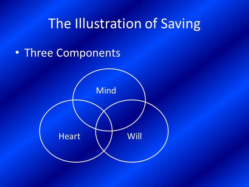 The Illustration of Saving Three Components Mind HeartWill