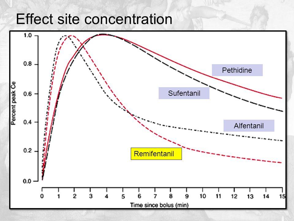 Effect site concentration Remifentanil Alfentanil Sufentanil Pethidine